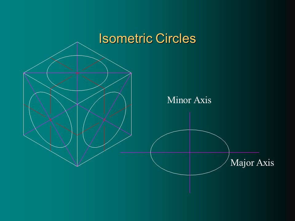 Isometric Circles Major Axis Minor Axis