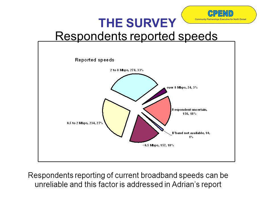 Respondents reported speeds THE SURVEY Respondents reporting of current broadband speeds can be unreliable and this factor is addressed in Adrian's report