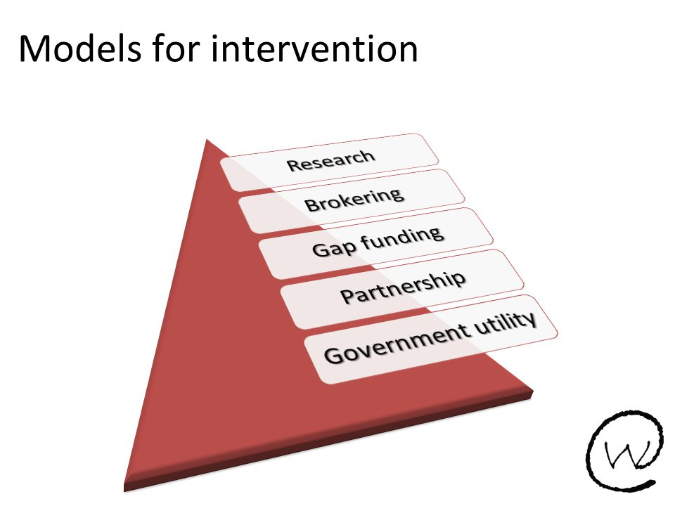 Models for intervention
