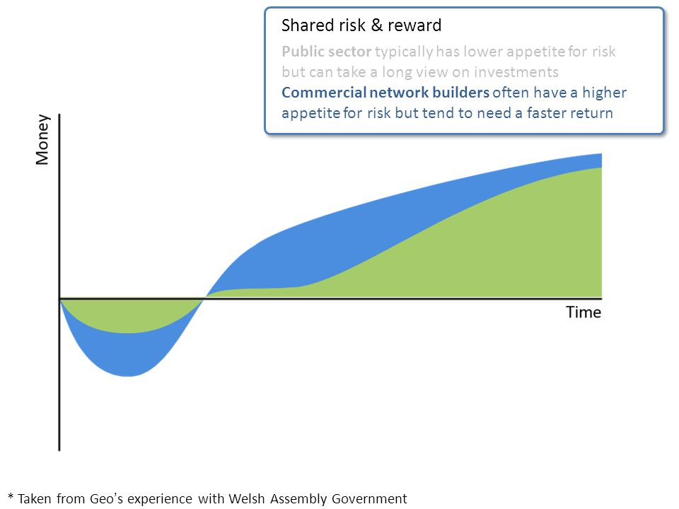 Shared risk & reward * Taken from Geo's experience with Welsh Assembly Government Public sector typically has lower appetite for risk but can take a long view on investments Commercial network builders often have a higher appetite for risk but tend to need a faster return