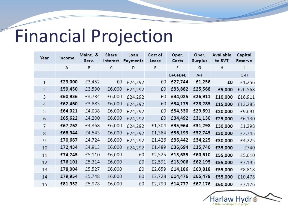 Financial Projection YearIncome Maint. & Serv. Share Interest Loan Payments Cost of Lease Oper.