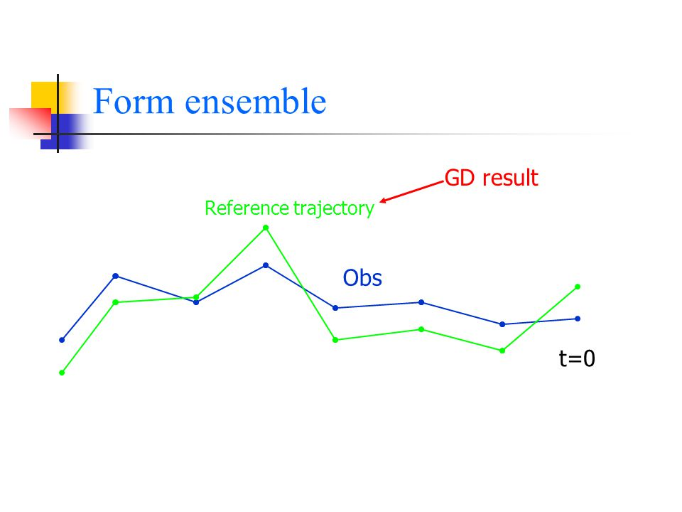Form ensemble Obs t=0 Reference trajectory GD result