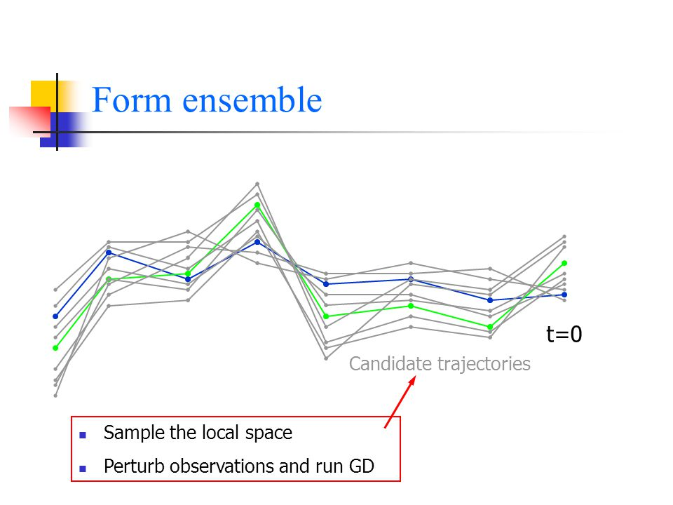 Form ensemble t=0 Candidate trajectories Sample the local space Perturb observations and run GD