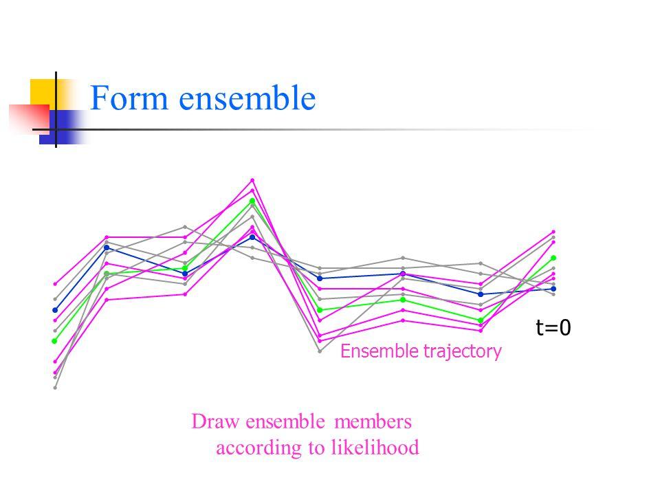 Form ensemble t=0 Ensemble trajectory Draw ensemble members according to likelihood