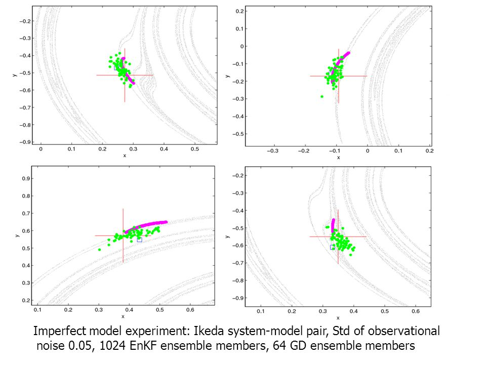Imperfect model experiment: Ikeda system-model pair, Std of observational noise 0.05, 1024 EnKF ensemble members, 64 GD ensemble members