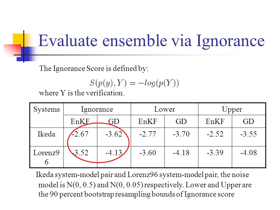 Evaluate ensemble via Ignorance The Ignorance Score is defined by: where Y is the verification.