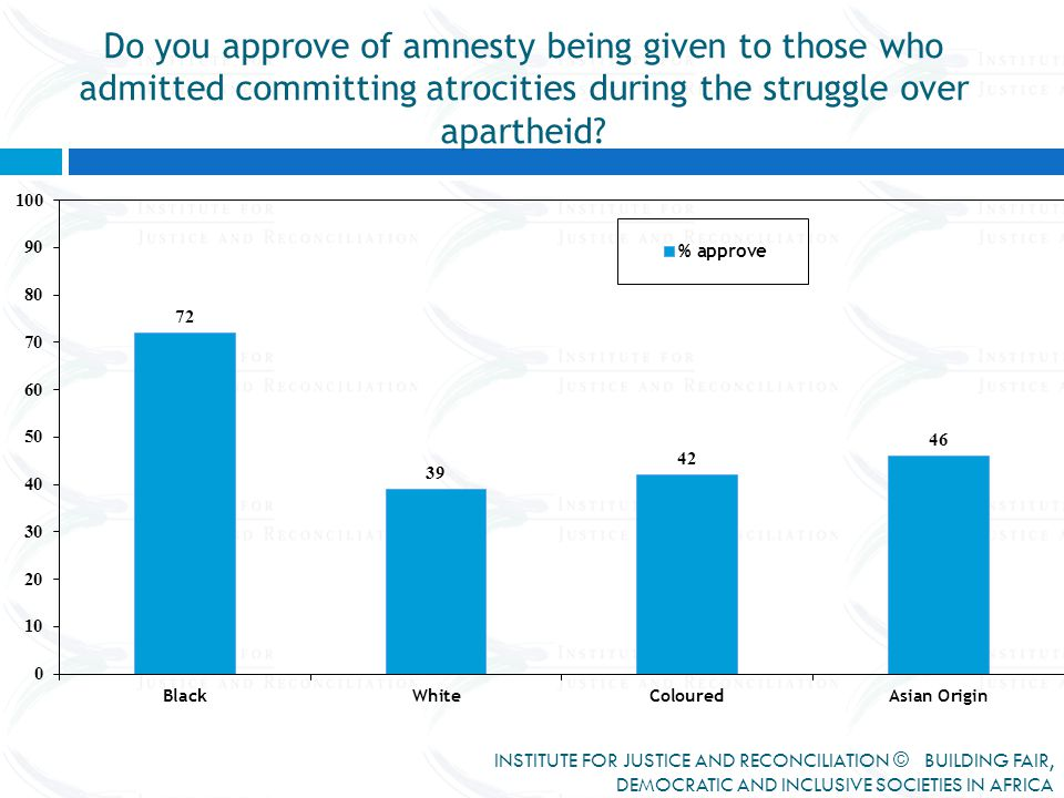 Do you approve of amnesty being given to those who admitted committing atrocities during the struggle over apartheid.