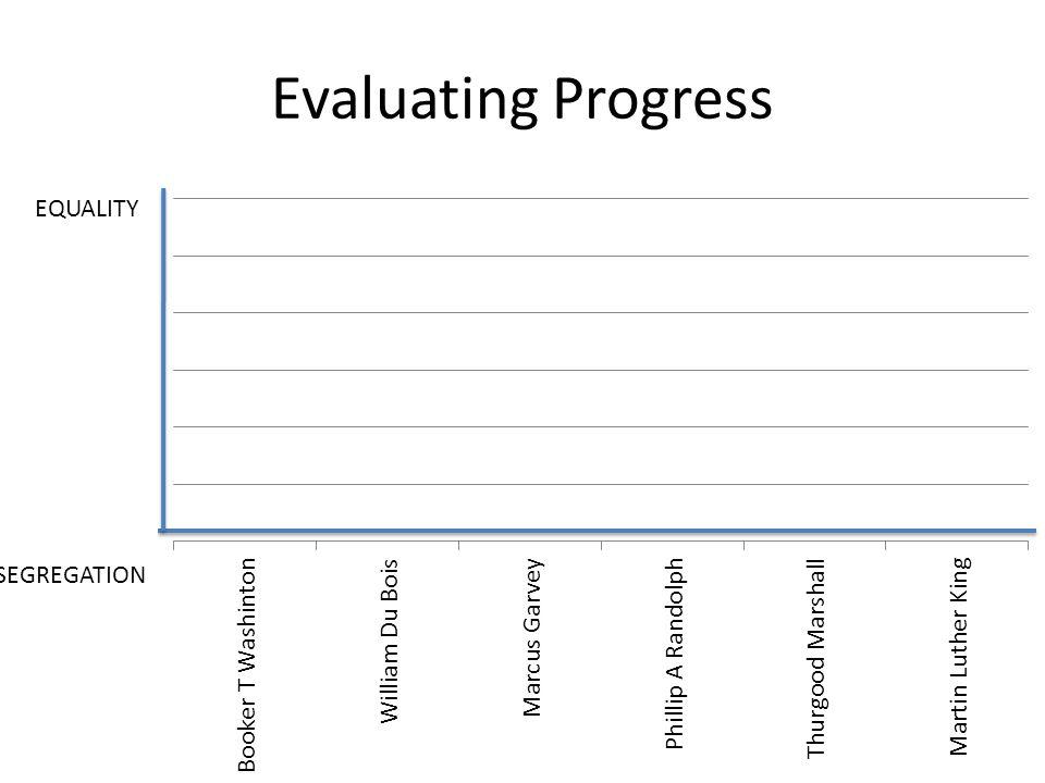 Evaluating Progress EQUALITY SEGREGATION