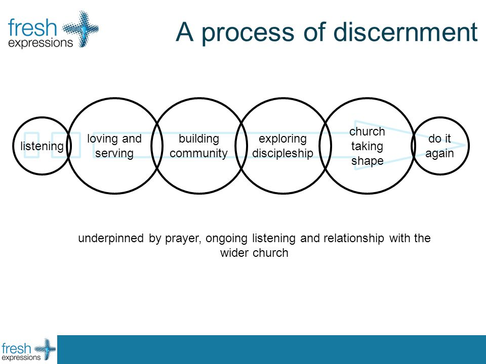 A process of discernment loving and serving building community exploring discipleship church taking shape underpinned by prayer, ongoing listening and relationship with the wider church listening do it again