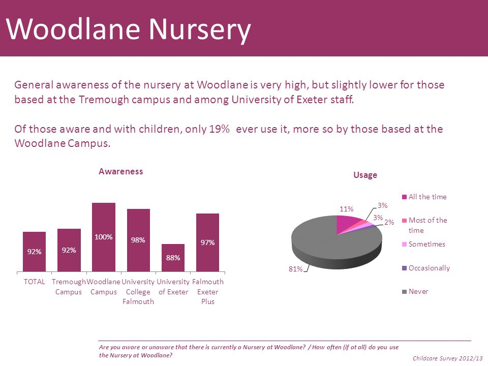 Woodlane Nursery General awareness of the nursery at Woodlane is very high, but slightly lower for those based at the Tremough campus and among University of Exeter staff.