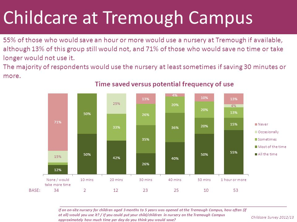 Childcare at Tremough Campus To what extent do you agree or disagree, with each of the following: Childcare Survey 2012/13 Not only would a nursery at the Tremough campus save a lot of the respondents a good deal of time, but around three quarters of them also agreed that it would allow them to work/study more effectively, improve their work-life balance and reduce stress.