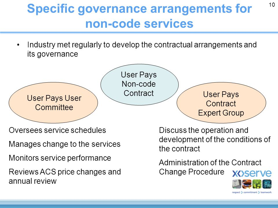 10 Specific governance arrangements for non-code services Industry met regularly to develop the contractual arrangements and its governance User Pays Non-code Contract User Pays User Committee Oversees service schedules Manages change to the services Monitors service performance Reviews ACS price changes and annual review User Pays Contract Expert Group Discuss the operation and development of the conditions of the contract Administration of the Contract Change Procedure