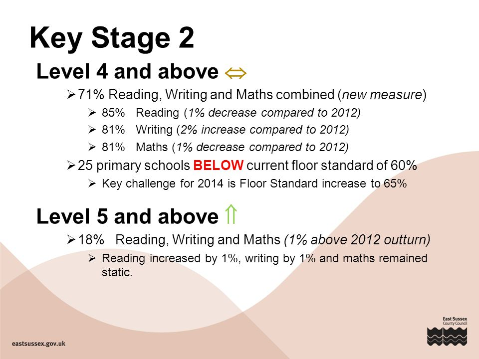 Key Stage 4  60% of pupils achieved 5+ A*-C including English & Maths.