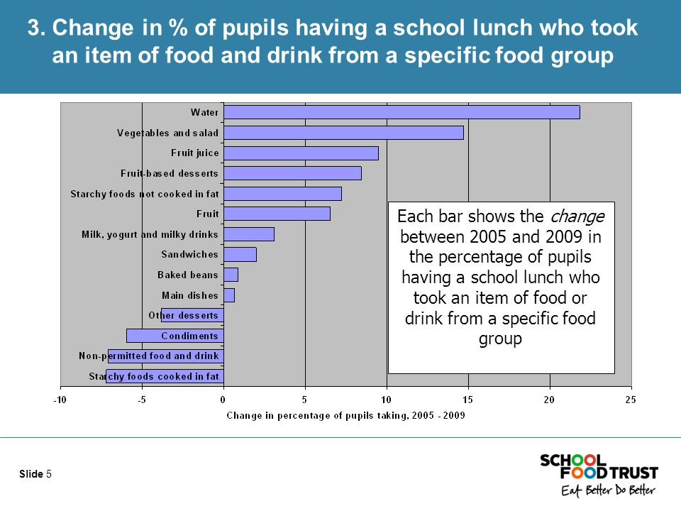 Slide 5 3. Change in % of pupils having a school lunch who took an item of food and drink from a specific food group Each bar shows the change between