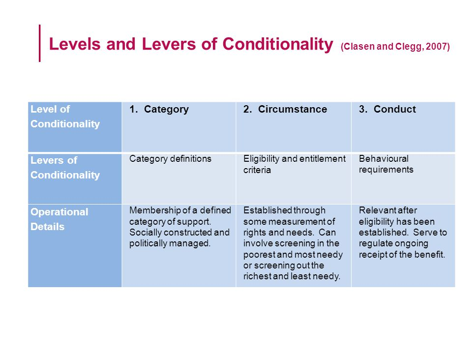the principle of conditionality = central to welfare in the UK (Dwyer, 2004) challenge to post-war idea of a welfare state based on principle of universal entitlement derived from citizenship policies promoting unconditional entitlement to public welfare seen as entrenching welfare dependency emphasis = enforcement of greater conditionality and the reduction or outright removal of rights in a bid to break the dependency on welfare provisions which is perceived to cause the poor to be in such dire circumstances (Levitas, 1998) a policy framework is invoked in which issues of inequality and disadvantage are addressed through a process of responsibilisation reluctant individuals forced into activity by benefit sanctions Conditionality and Welfare State Change