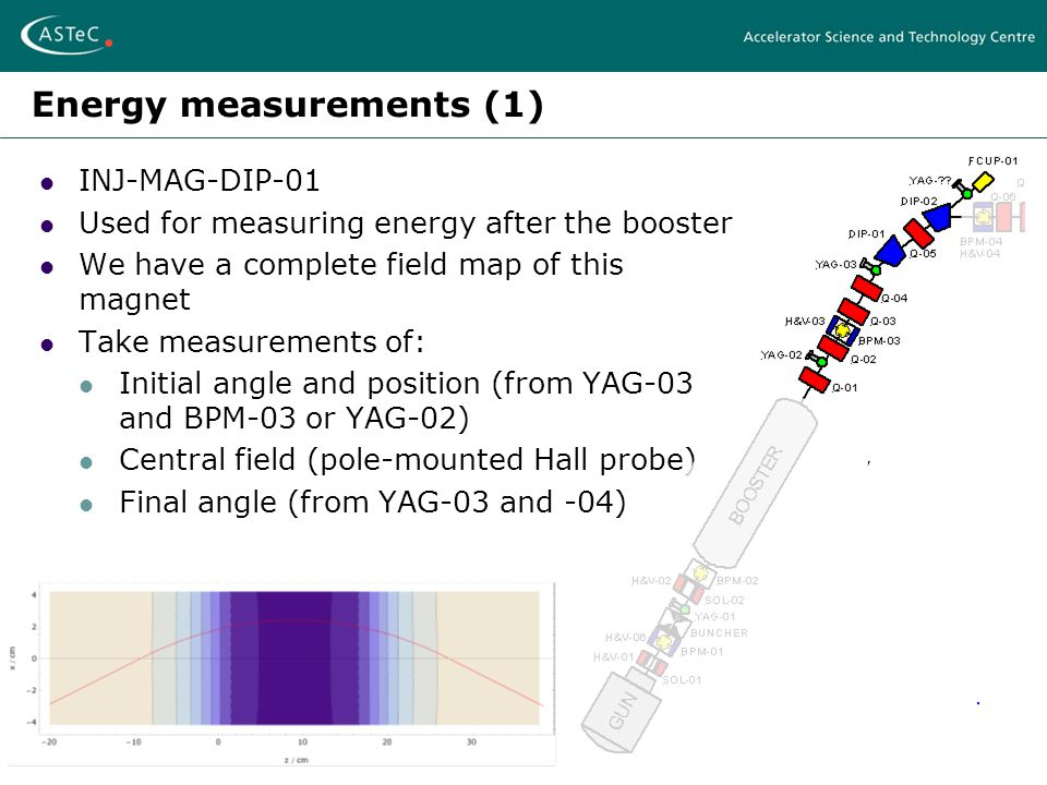 Energy measurements (1) INJ-MAG-DIP-01 Used for measuring energy after the booster We have a complete field map of this magnet Take measurements of: Initial angle and position (from YAG-03 and BPM-03 or YAG-02) Central field (pole-mounted Hall probe) Final angle (from YAG-03 and -04)