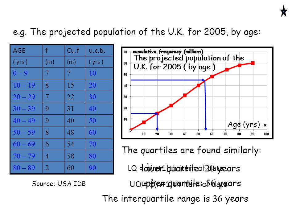 The projected population of the U.K.