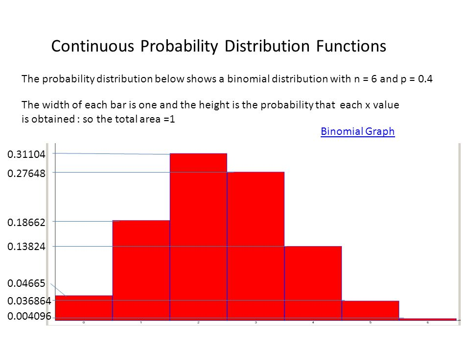Continuous Probability Distribution Functions The probability distribution below shows a binomial distribution with n = 6 and p = 0.4 The width of each bar is one and the height is the probability that each x value is obtained : so the total area =1 0.04665 0.18662 0.31104 0.27648 0.13824 0.036864 0.004096 Binomial Graph