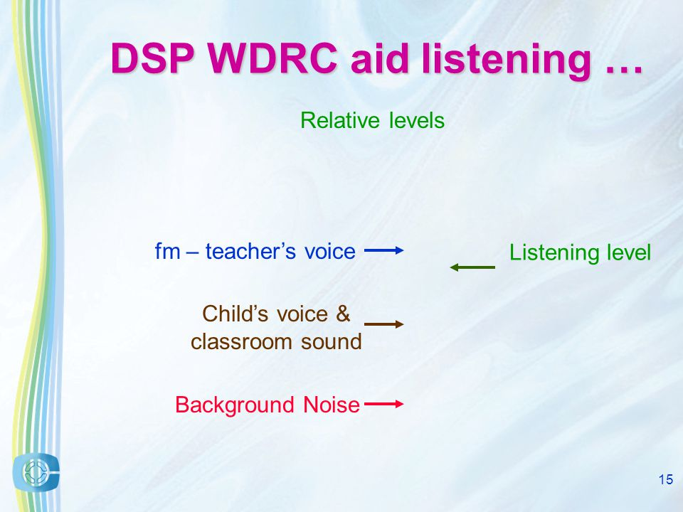 14 DSP WDRC aid listening … Relative levels Listening level Child's voice & classroom sound Background Noise fm – teacher's voice