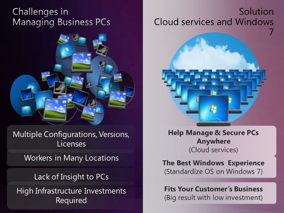 Solution Cloud services and Windows 7
