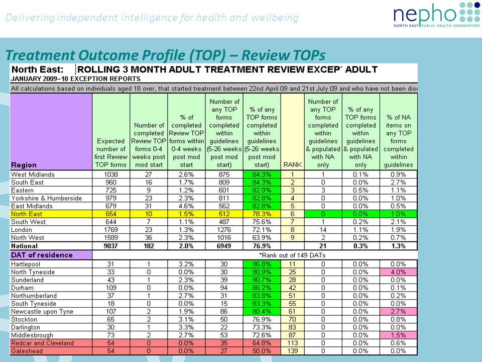 Delivering independent intelligence for health and wellbeing Treatment Outcome Profile (TOP) – Review TOPs