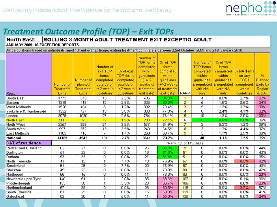 Delivering independent intelligence for health and wellbeing Treatment Outcome Profile (TOP) – Exit TOPs