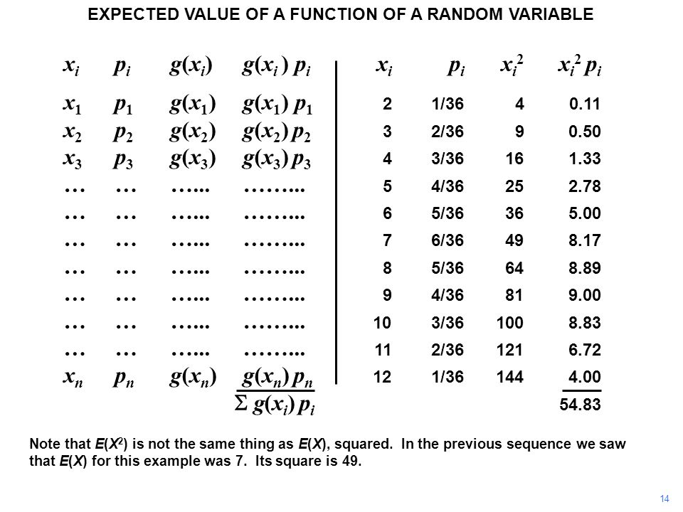 x i p i g(x i ) g(x i ) p i x i p i x i 2 x i 2 p i x 1 p 1 g(x 1 )g(x 1 ) p 1 21/3640.11 x 2 p 2 g(x 2 ) g(x 2 ) p 2 32/3690.50 x 3 p 3 g(x 3 ) g(x 3 ) p 3 43/36161.33 ………...……...