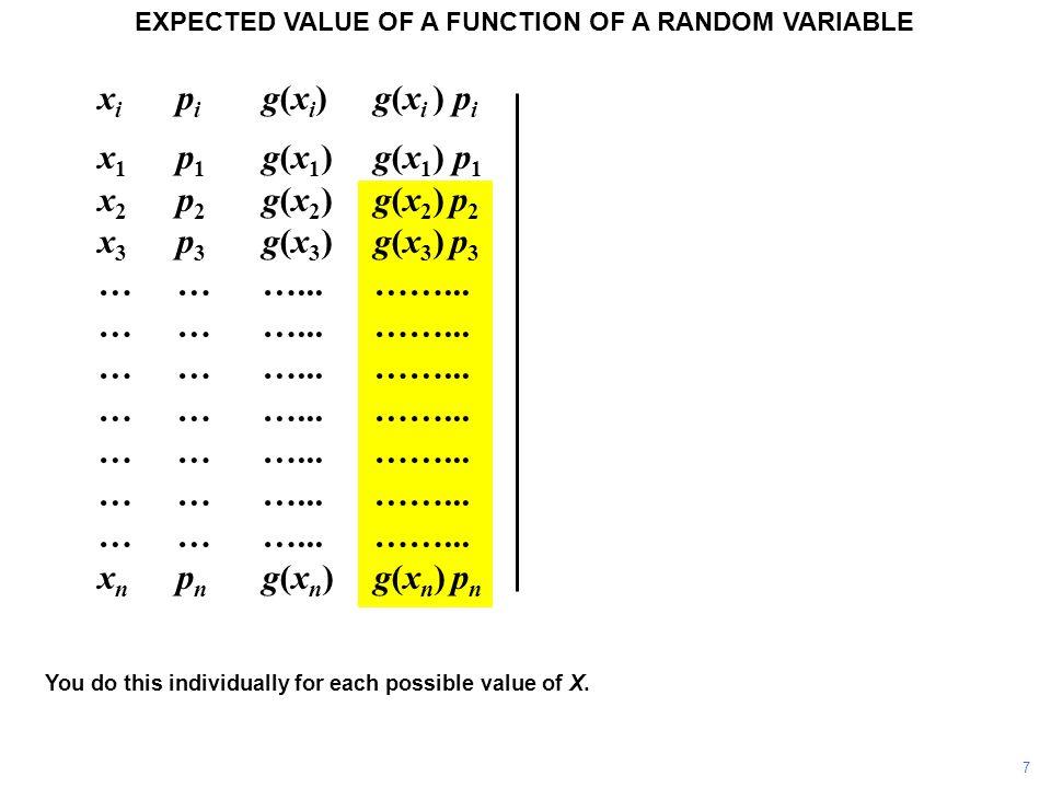 x i p i g(x i ) g(x i ) p i x 1 p 1 g(x 1 )g(x 1 ) p 1 x 2 p 2 g(x 2 ) g(x 2 ) p 2 x 3 p 3 g(x 3 ) g(x 3 ) p 3 ………...……...