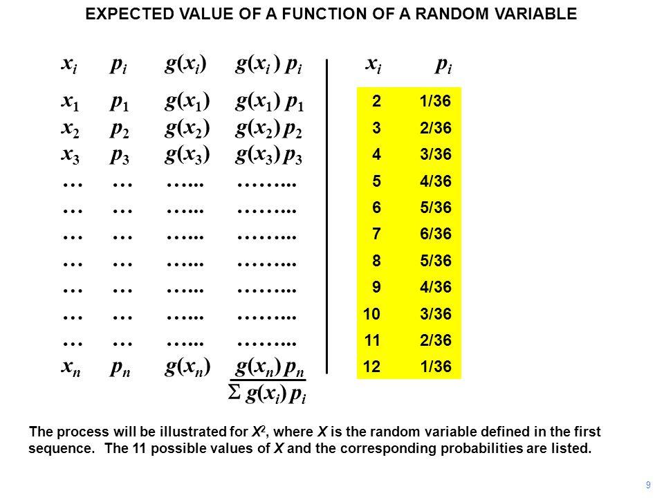 x i p i g(x i ) g(x i ) p i x i p i x 1 p 1 g(x 1 )g(x 1 ) p 1 21/36 x 2 p 2 g(x 2 ) g(x 2 ) p 2 32/36 x 3 p 3 g(x 3 ) g(x 3 ) p 3 43/36 ………...……...