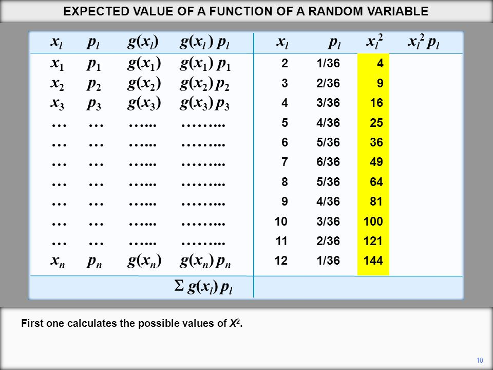 10 EXPECTED VALUE OF A FUNCTION OF A RANDOM VARIABLE x i p i g(x i ) g(x i ) p i x i p i x i 2 x i 2 p i x 1 p 1 g(x 1 )g(x 1 ) p 1 21/3640.11 x 2 p 2 g(x 2 ) g(x 2 ) p 2 32/3690.50 x 3 p 3 g(x 3 ) g(x 3 ) p 3 43/36161.33 ………...……...