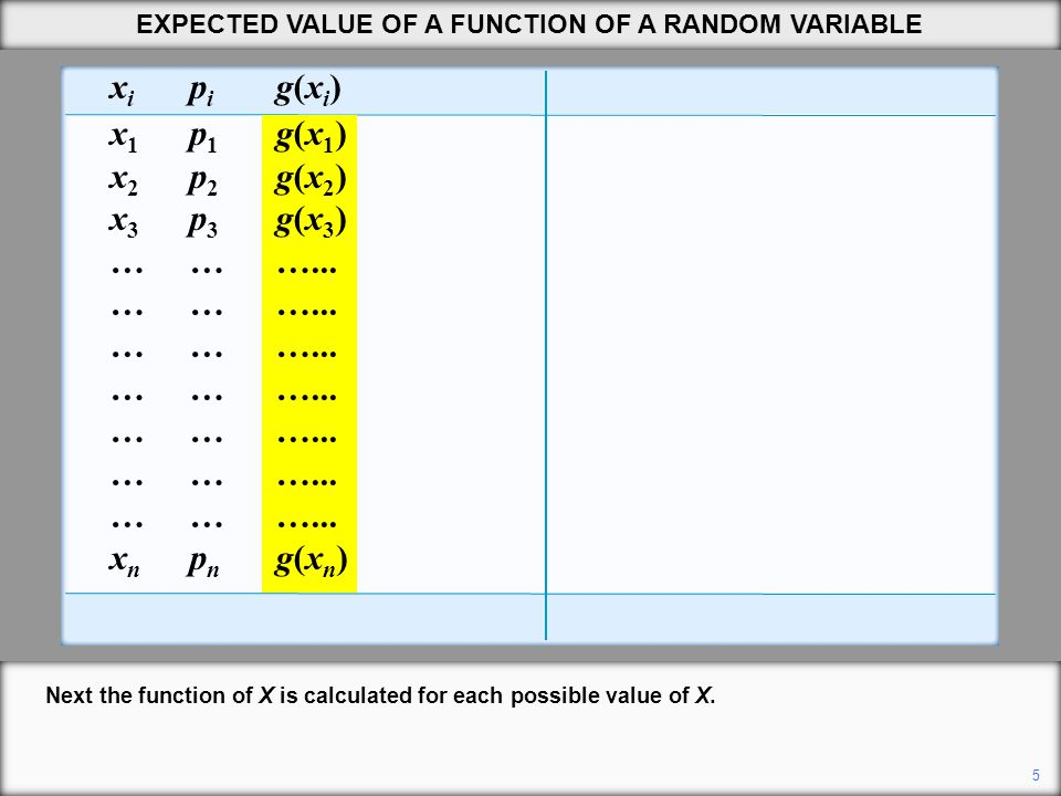 5 EXPECTED VALUE OF A FUNCTION OF A RANDOM VARIABLE x i p i g(x i ) g(x i ) p i x i p i x i 2 x i 2 p i x 1 p 1 g(x 1 )g(x 1 ) p 1 21/3640.11 x 2 p 2 g(x 2 ) g(x 2 ) p 2 32/3690.50 x 3 p 3 g(x 3 ) g(x 3 ) p 3 43/36161.33 ………...……...