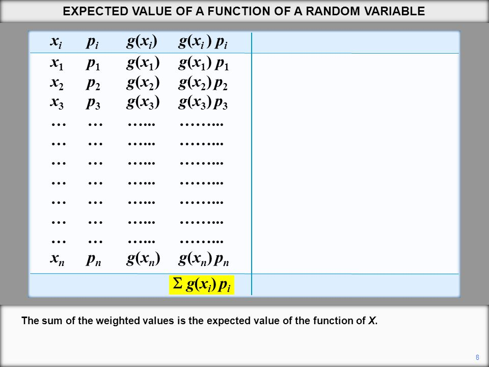 9 EXPECTED VALUE OF A FUNCTION OF A RANDOM VARIABLE x i p i g(x i ) g(x i ) p i x i p i x i 2 x i 2 p i x 1 p 1 g(x 1 )g(x 1 ) p 1 21/3640.11 x 2 p 2 g(x 2 ) g(x 2 ) p 2 32/3690.50 x 3 p 3 g(x 3 ) g(x 3 ) p 3 43/36161.33 ………...……...