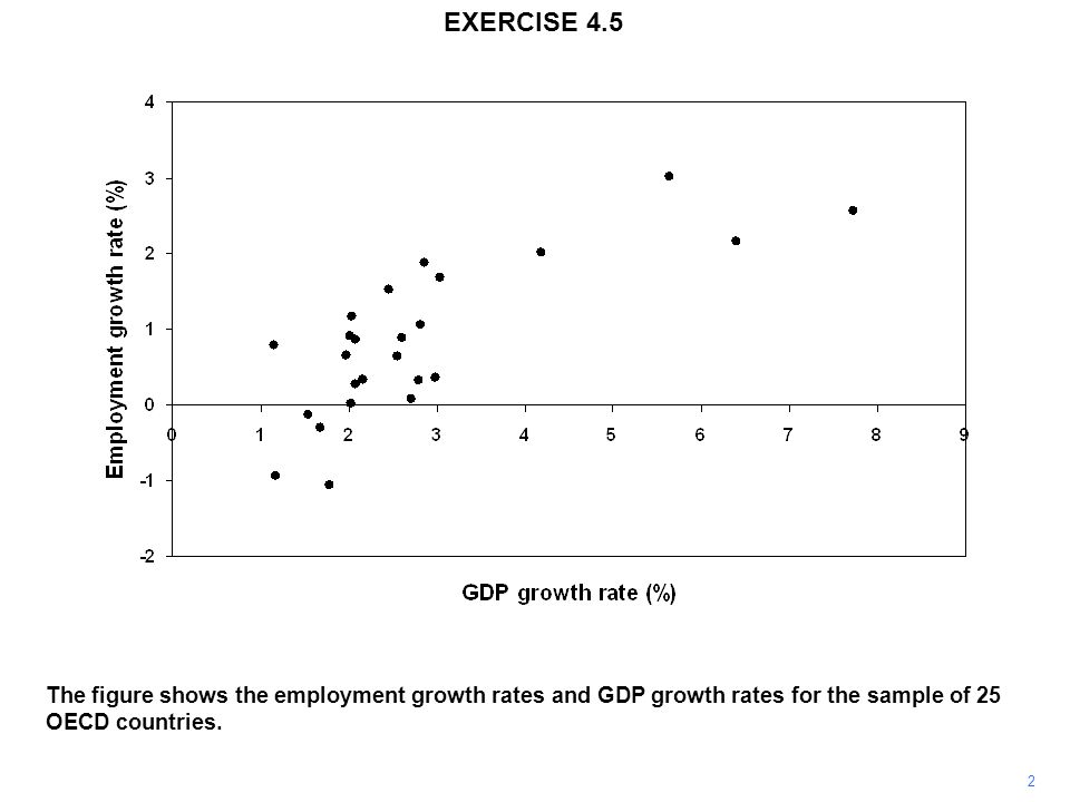 2 The figure shows the employment growth rates and GDP growth rates for the sample of 25 OECD countries.