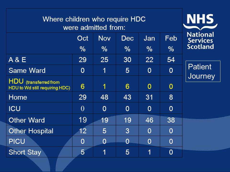 Where children who require HDC were admitted from: OctNovDecJanFeb %%% A & E2925302254 Same Ward01500 HDU (transferred from HDU to Wd still requiring HDC) 61600 Home294843318 ICU 0 0000 Other Ward 19 4638 Other Hospital125300 PICU00000 Short Stay51510 Patient Journey
