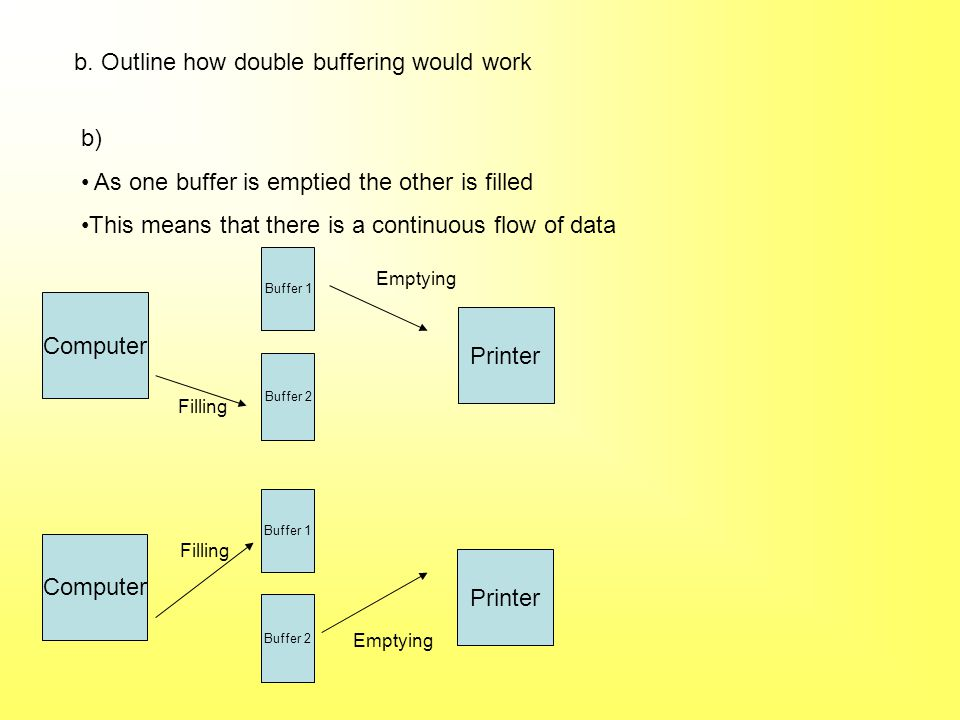 b. Outline how double buffering would work b) As one buffer is emptied the other is filled This means that there is a continuous flow of data Computer