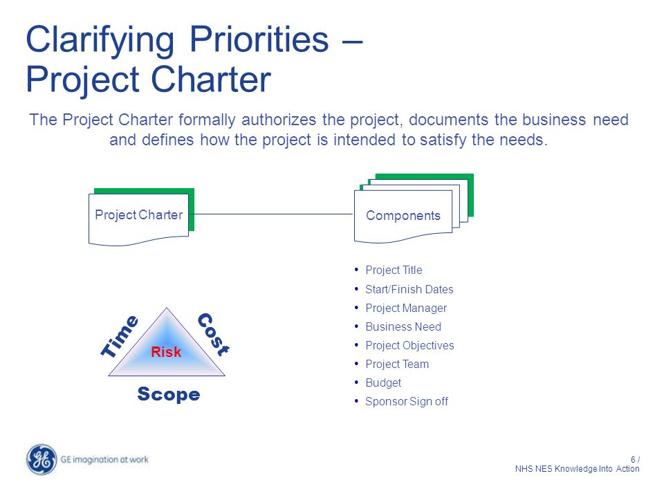 6 / NHS NES Knowledge Into Action Clarifying Priorities – Project Charter Project Charter Components Project Title Start/Finish Dates Project Manager Business Need Project Objectives Project Team Budget Sponsor Sign off The Project Charter formally authorizes the project, documents the business need and defines how the project is intended to satisfy the needs.