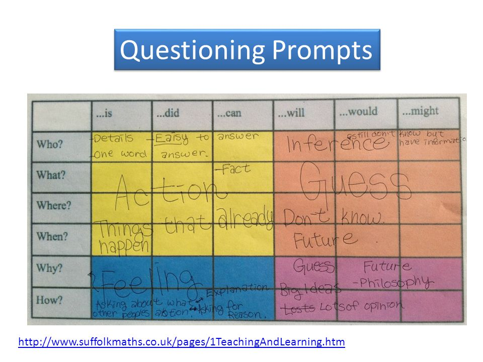 Questioning Prompts http://www.suffolkmaths.co.uk/pages/1TeachingAndLearning.htm