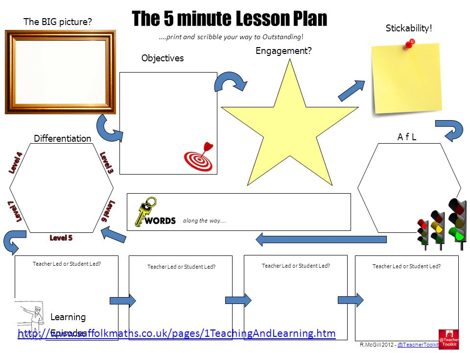 The 5 minute Lesson Plan The BIG picture. Engagement.