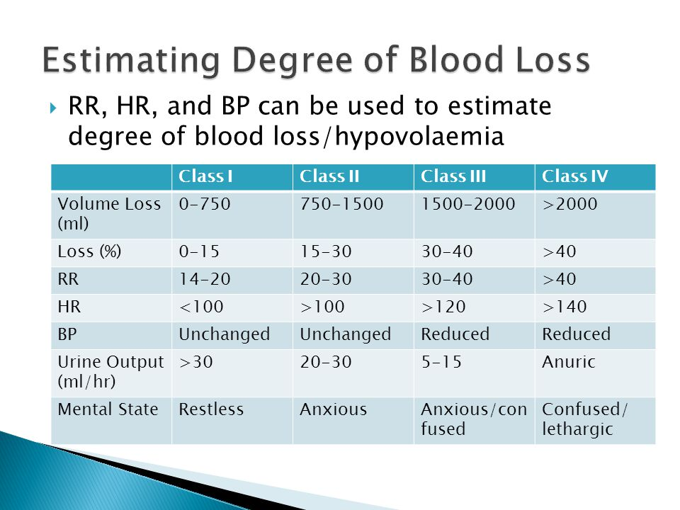  RR, HR, and BP can be used to estimate degree of blood loss/hypovolaemia Class IClass IIClass IIIClass IV Volume Loss (ml) 0-750750-15001500-2000>20