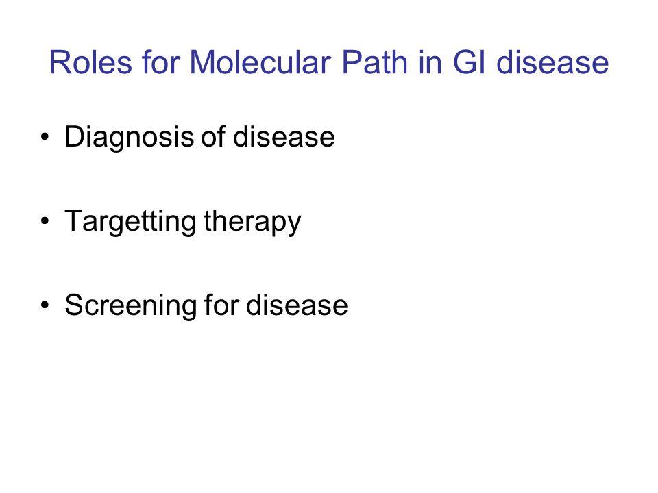 Contribution of Gene Mutations to HNPCC Families MSH2 ~30% MLH1~30% PMS1 (rare) PMS2 (rare) MSH6 (rare) Unknown ~30% SporadicFamilial HNPCC FAP Rare CRC syndromes Liu B et al.