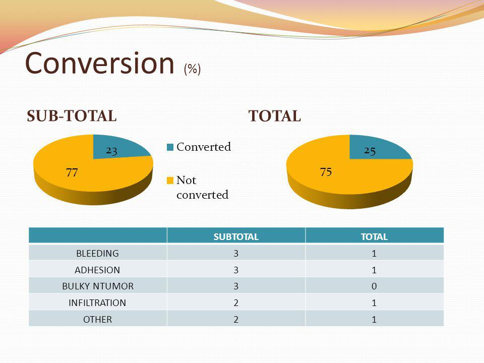 Conversion (%) SUB-TOTAL TOTAL SUBTOTALTOTAL BLEEDING31 ADHESION31 BULKY NTUMOR30 INFILTRATION21 OTHER21