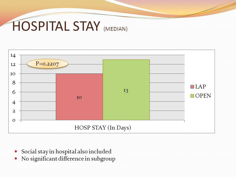 HOSPITAL STAY (MEDIAN) Social stay in hospital also included No significant difference in subgroup P=0.2207
