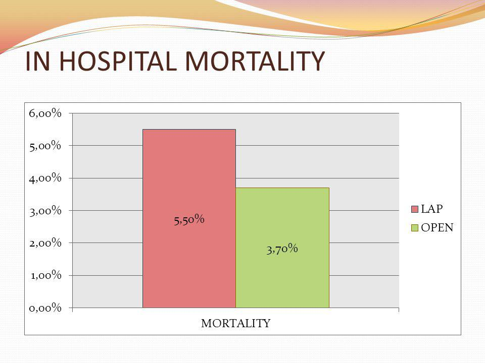 IN HOSPITAL MORTALITY