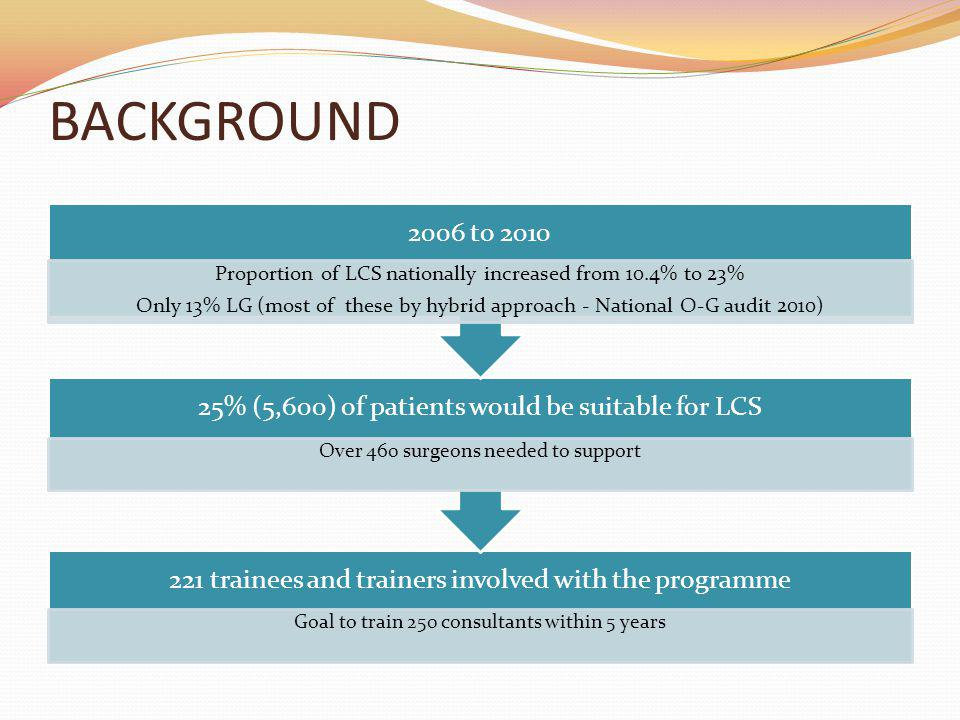 BACKGROUND 221 trainees and trainers involved with the programme Goal to train 250 consultants within 5 years 25% (5,600) of patients would be suitabl
