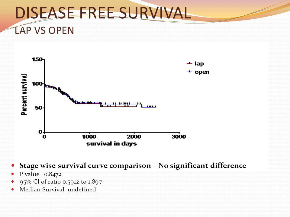 DISEASE FREE SURVIVAL LAP VS OPEN Stage wise survival curve comparison - No significant difference P value 0.8472 95% CI of ratio 0.5912 to 1.897 Median Survival undefined