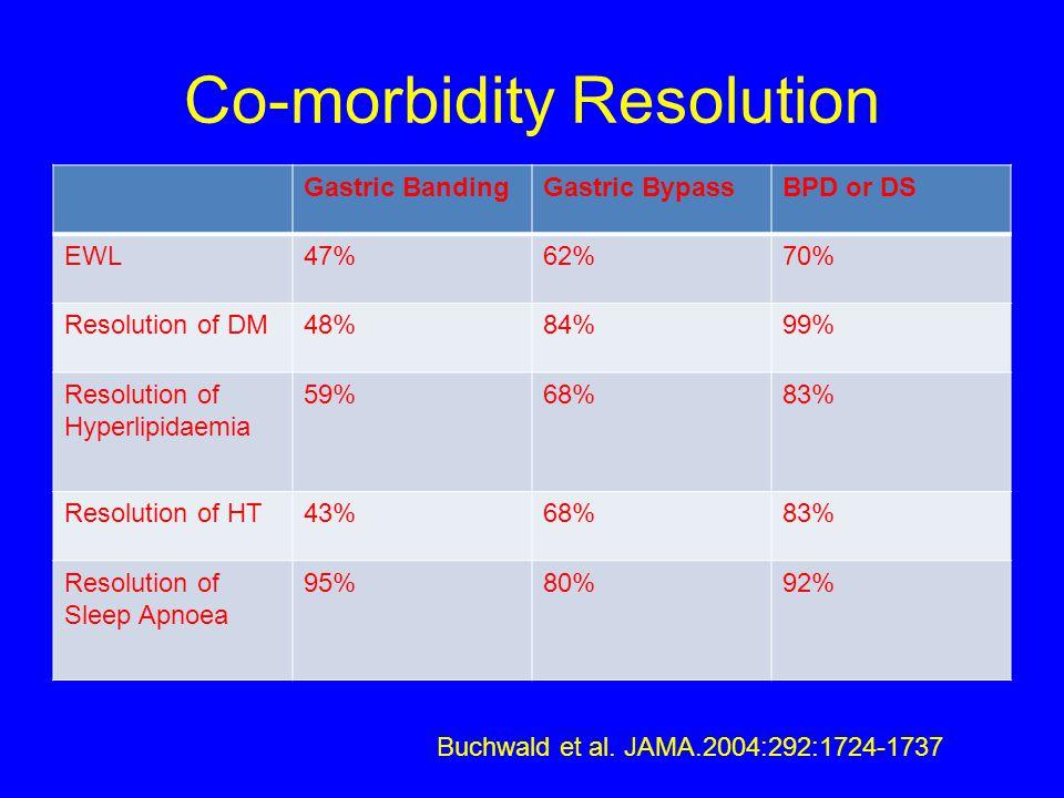 Co-morbidity Resolution Gastric BandingGastric BypassBPD or DS EWL47%62%70% Resolution of DM48%84%99% Resolution of Hyperlipidaemia 59%68%83% Resoluti