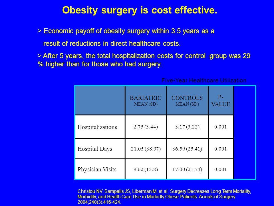 Five-Year Healthcare Utilization Christou NV, Sampalis JS, Liberman M, et al. Surgery Decreases Long-Term Mortality, Morbidity, and Health Care Use in