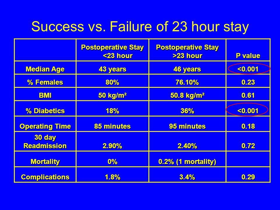 Success vs.