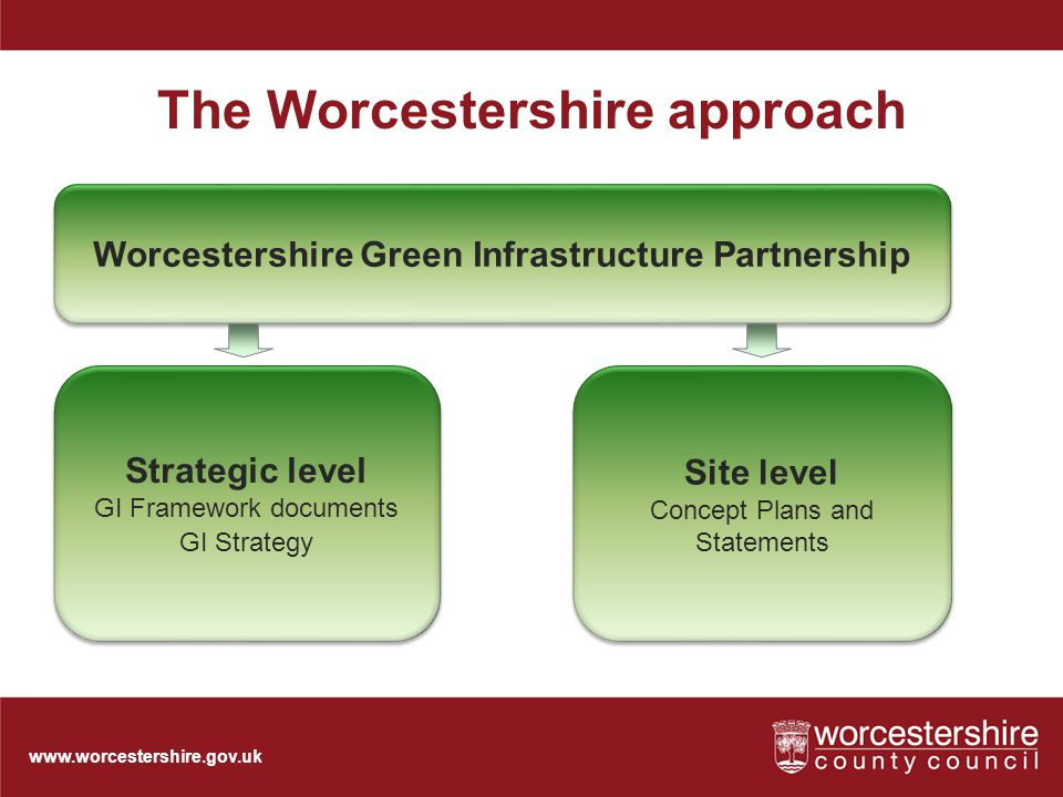 www.worcestershire.gov.uk The Worcestershire approach Worcestershire Green Infrastructure Partnership Site level Concept Plans and Statements Site level Concept Plans and Statements Strategic level GI Framework documents GI Strategy Strategic level GI Framework documents GI Strategy