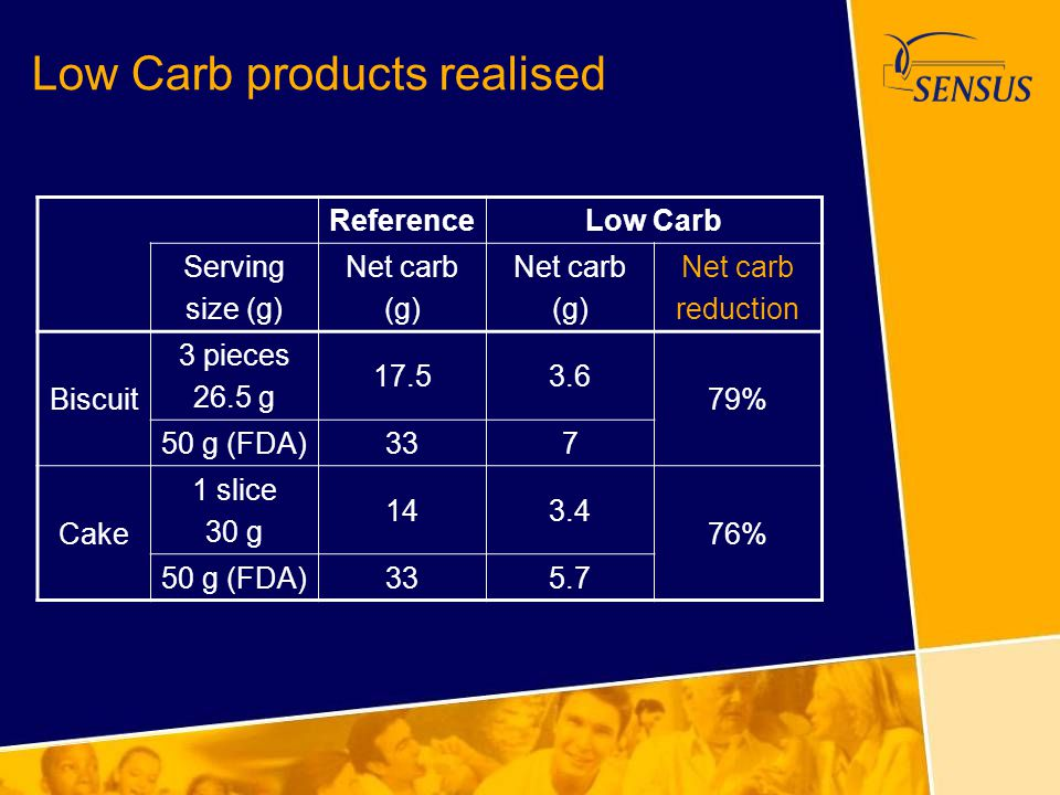 Low Carb products realised ReferenceLow Carb Serving size (g) Net carb (g) Net carb (g) Net carb reduction Biscuit 3 pieces 26.5 g 17.53.6 79% 50 g (F
